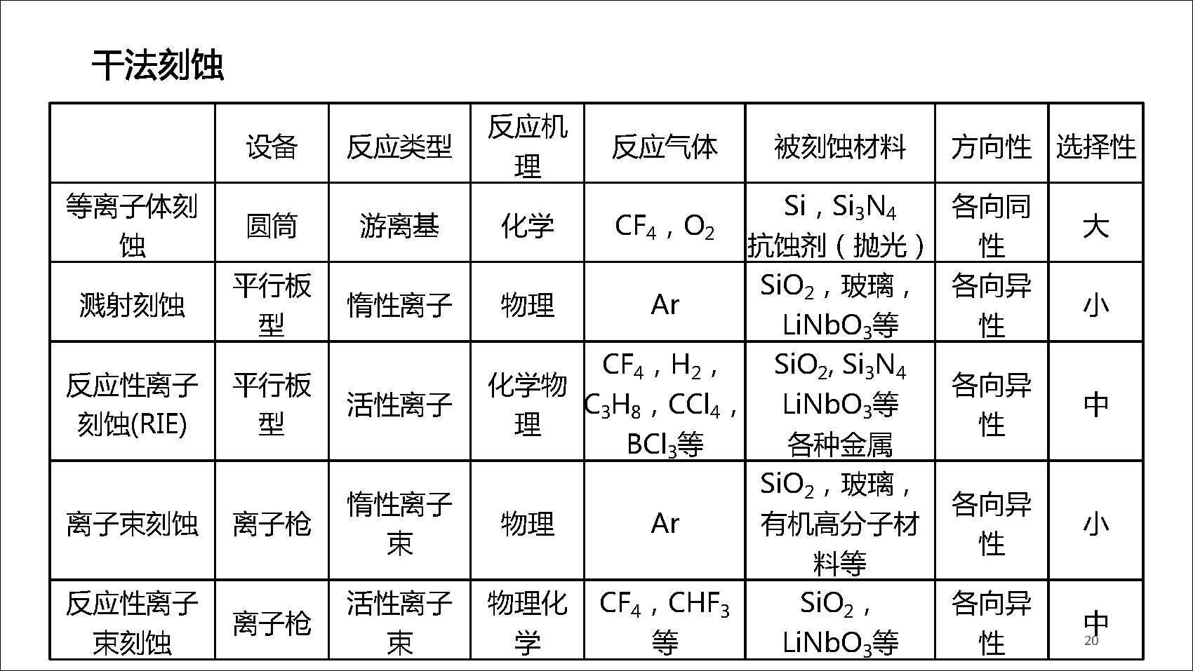 4 光波导制备技术_页面_20