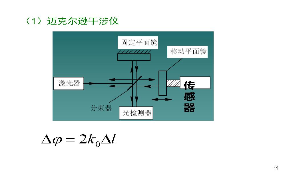 5 光纤与光纤传感_页面_44