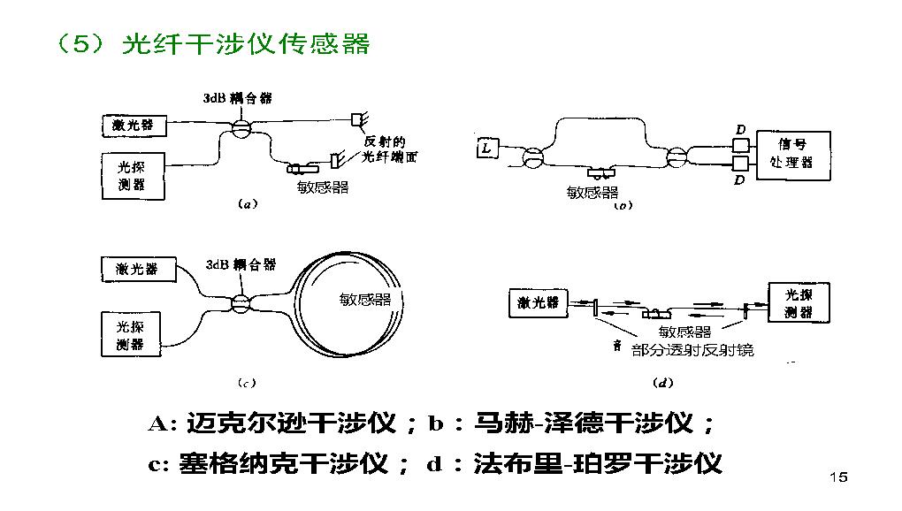 5 光纤与光纤传感_页面_48